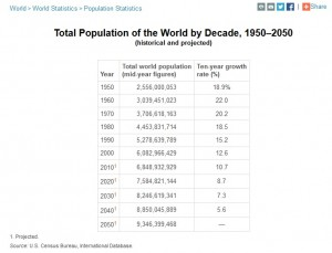 Total Population of the World by Decade, 1950 to 2050